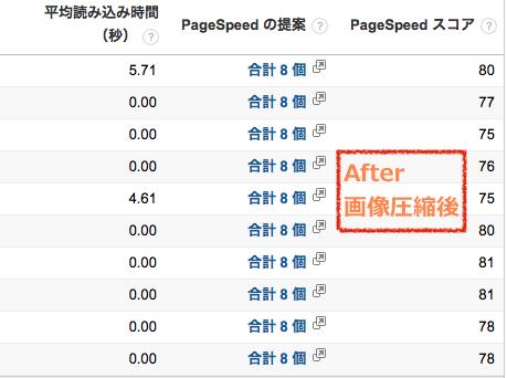 Google analytics サイト表示の速度 圧縮後