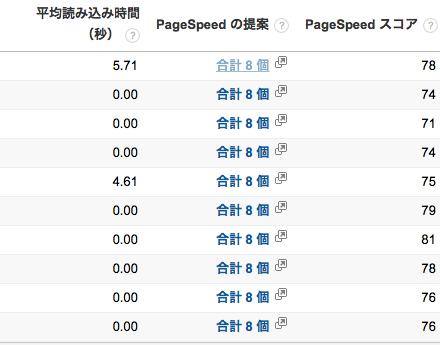 Google analytics サイト表示の速度2
