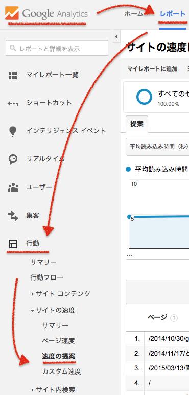 Google analytics サイト表示の速度