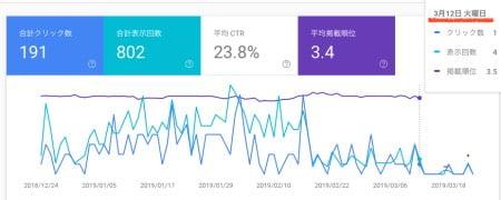 Googleアルゴリズムのアップデートによる影響