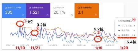 Googleアップデートにより検索順位低下したサイトの現状