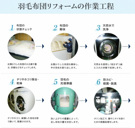 昭和西川でのリフォーム元羽毛洗浄方法